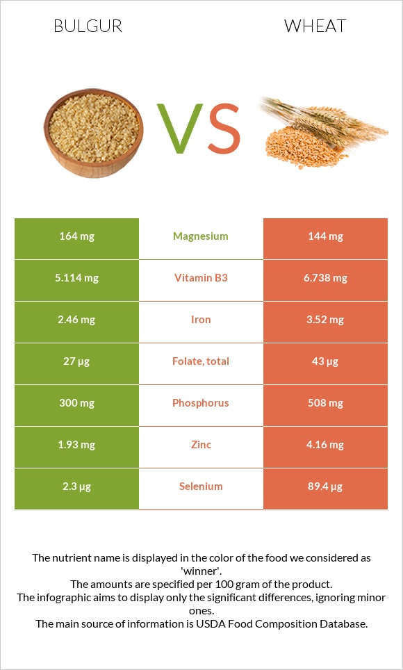 Bulgur vs Wheat infographic