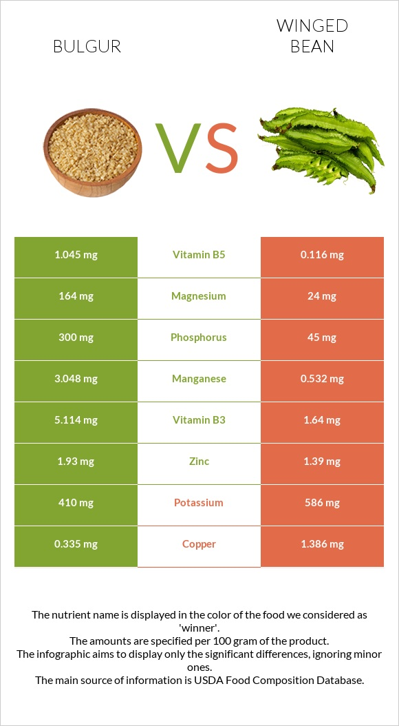 Bulgur vs Winged bean infographic