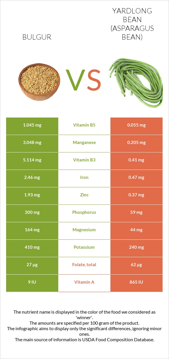 Bulgur vs Yardlong bean infographic