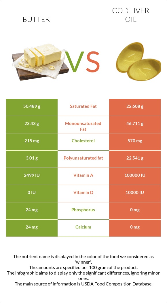 Butter vs Cod liver oil infographic