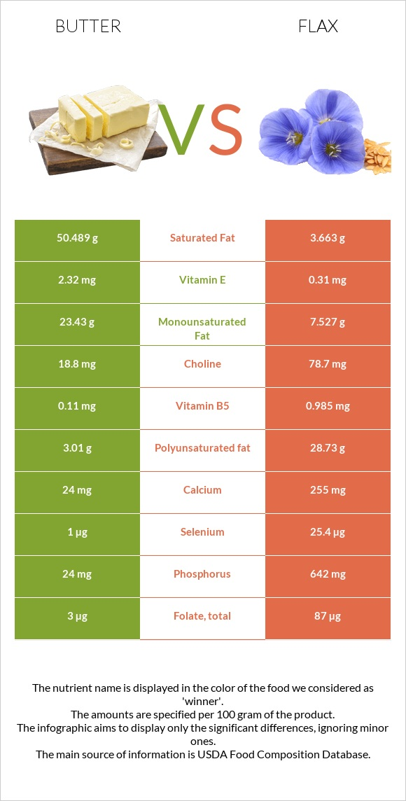 Butter vs Flax infographic