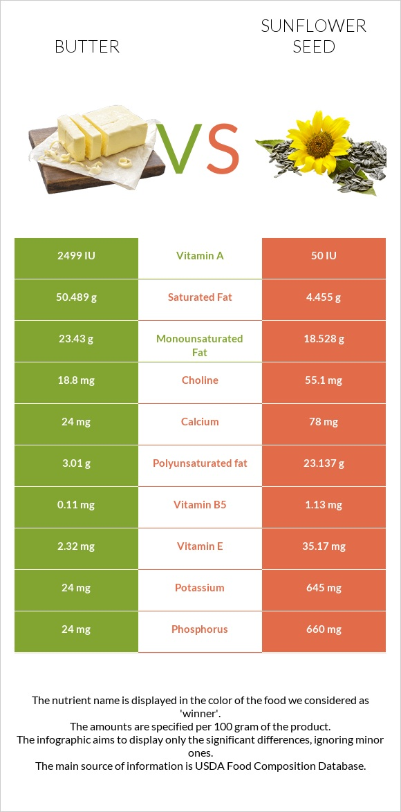 Butter vs Sunflower seed infographic