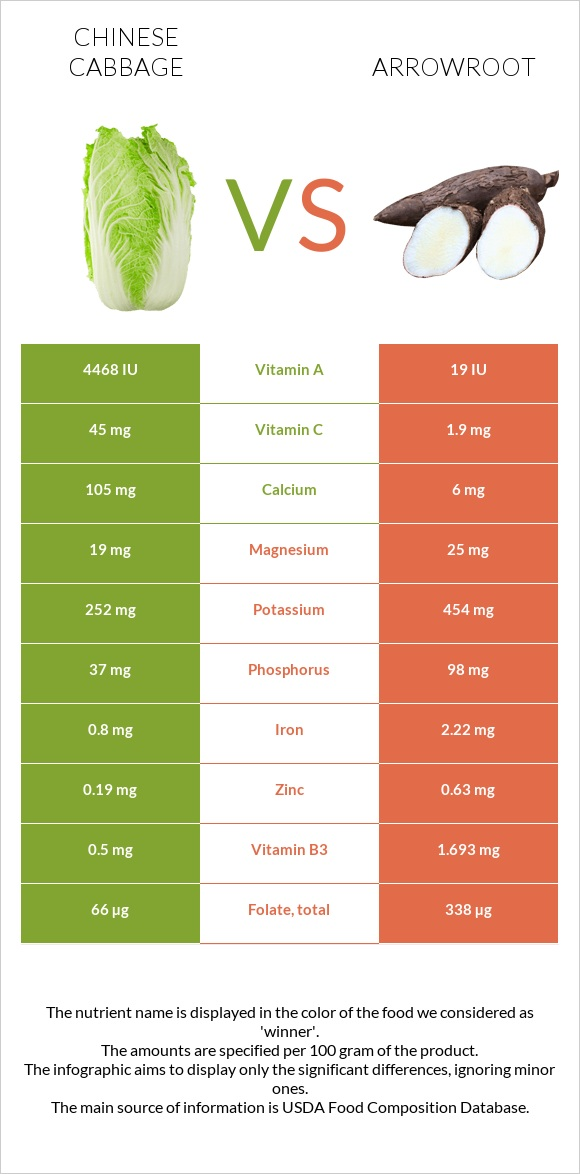 Chinese cabbage vs Arrowroot infographic