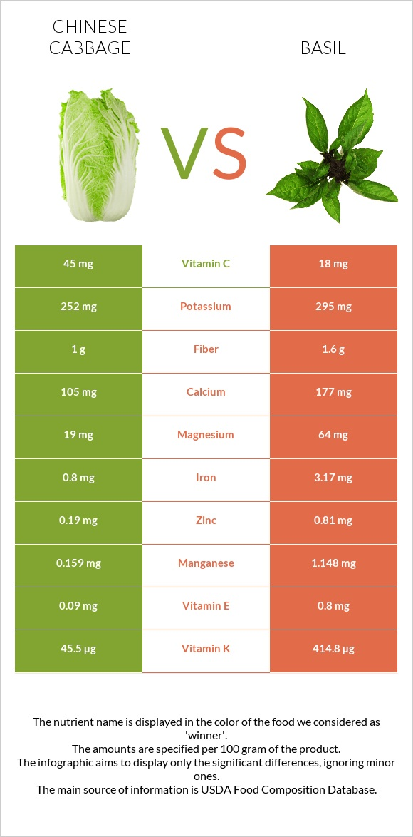 Chinese cabbage vs Basil infographic