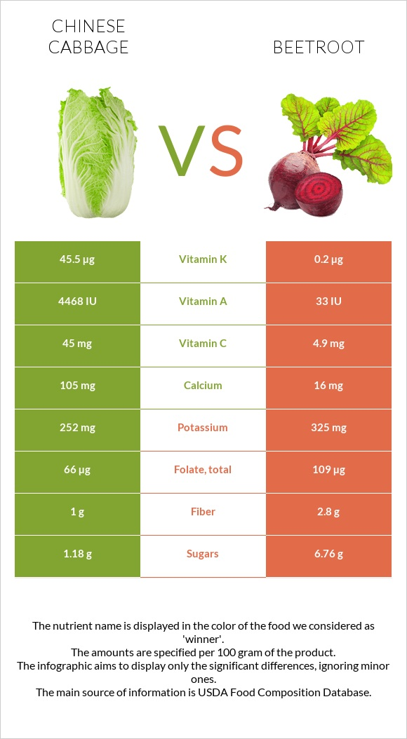 Chinese cabbage vs Beetroot infographic