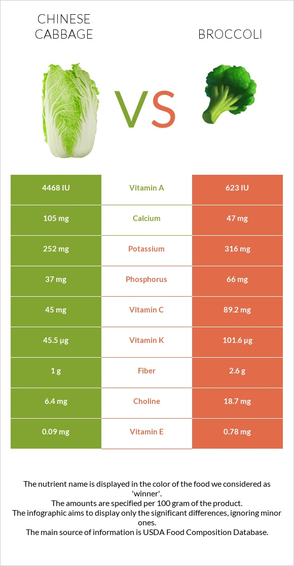 Chinese cabbage vs Broccoli infographic