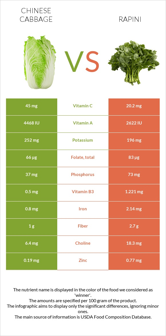 Chinese cabbage vs Rapini infographic