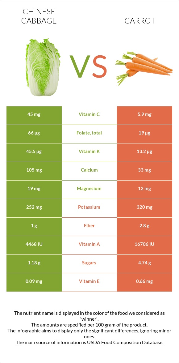 Chinese cabbage vs Carrot infographic