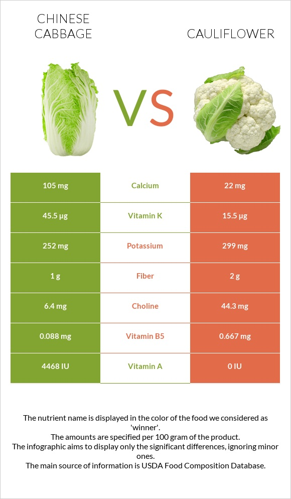 Chinese cabbage vs Cauliflower infographic