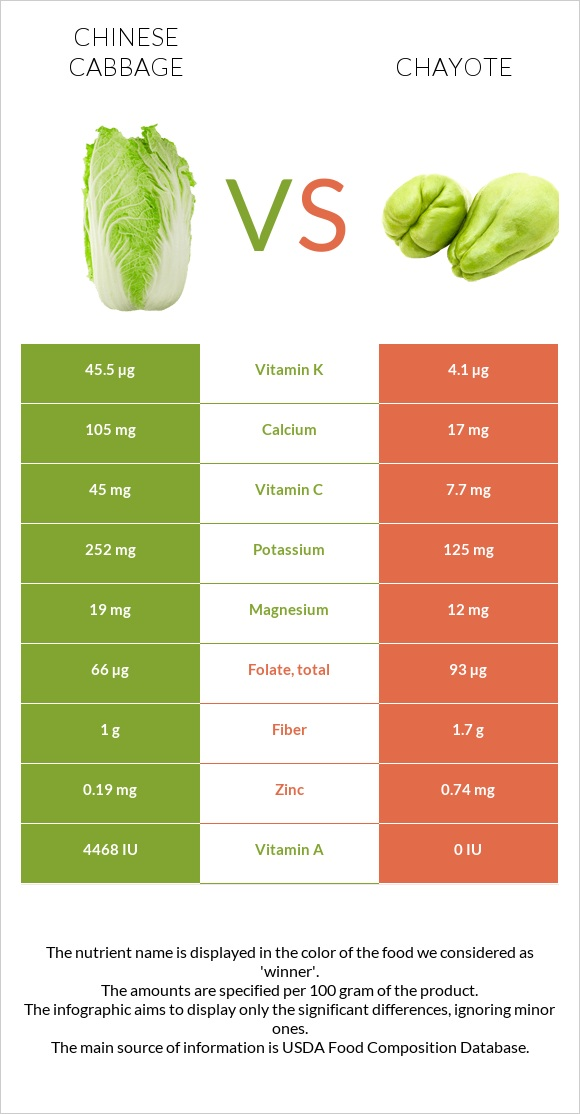 Chinese cabbage vs Chayote infographic