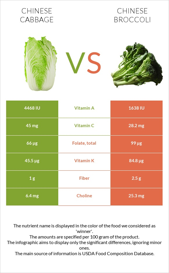 Chinese cabbage vs Chinese broccoli infographic