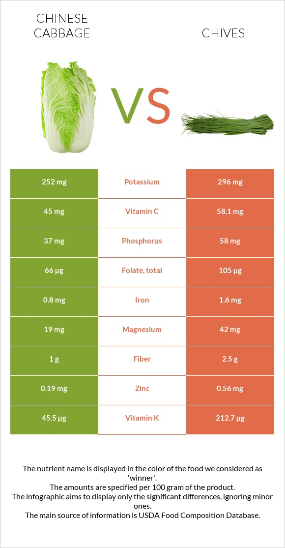 Chinese cabbage vs Chives infographic