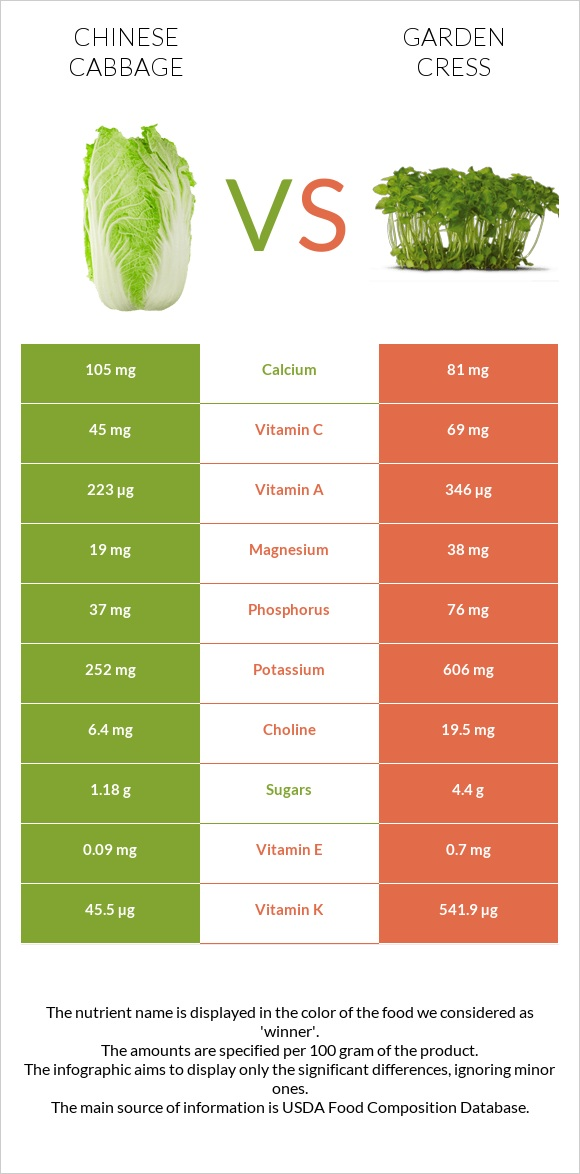 Chinese cabbage vs Garden cress infographic