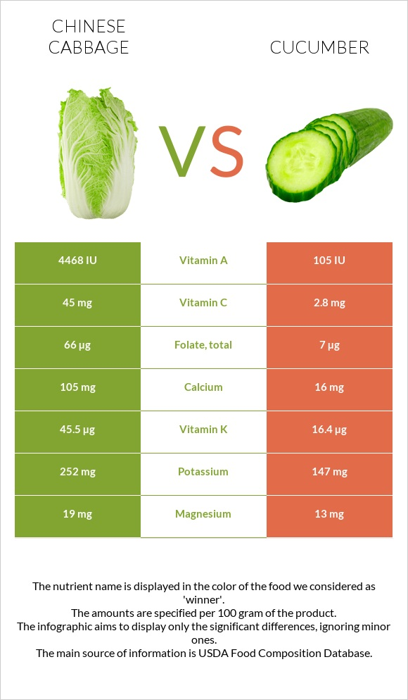 Chinese cabbage vs Cucumber infographic