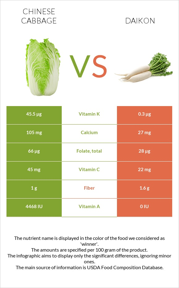 Chinese cabbage vs Daikon infographic