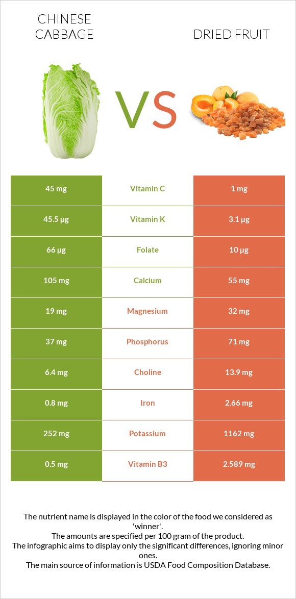 Chinese cabbage vs Dried fruit infographic