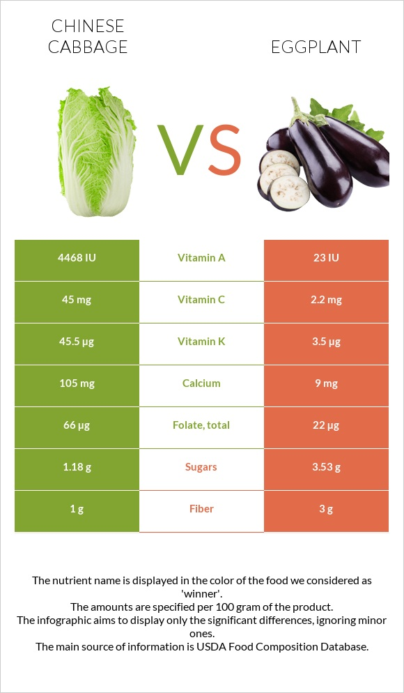 Chinese cabbage vs Eggplant infographic
