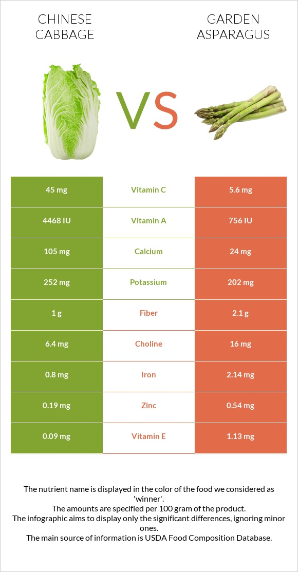 Chinese cabbage vs Garden asparagus infographic