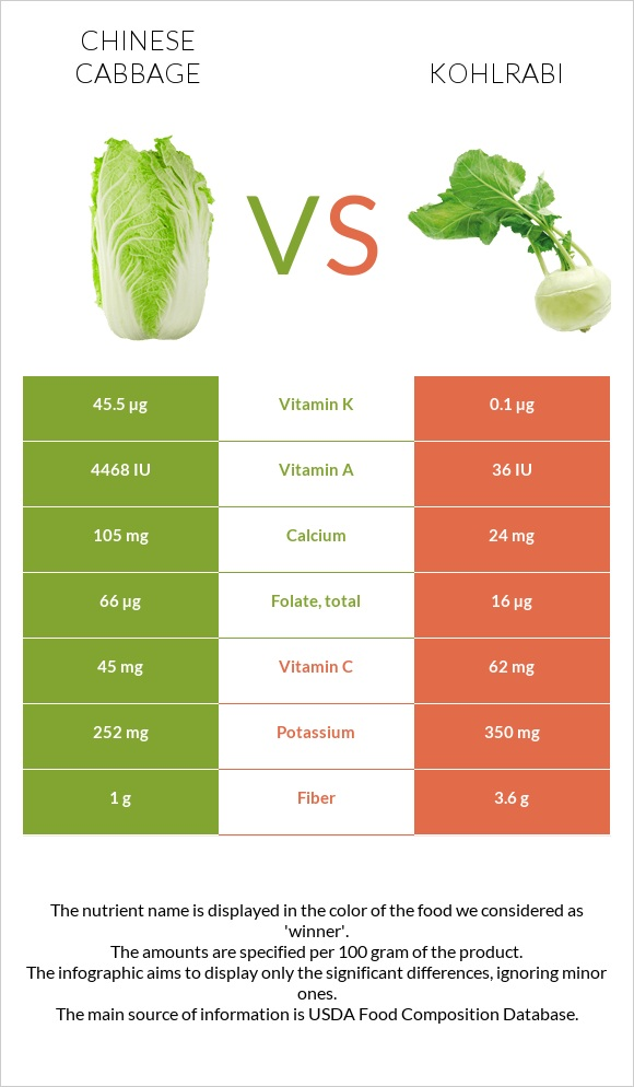 Chinese cabbage vs Kohlrabi infographic
