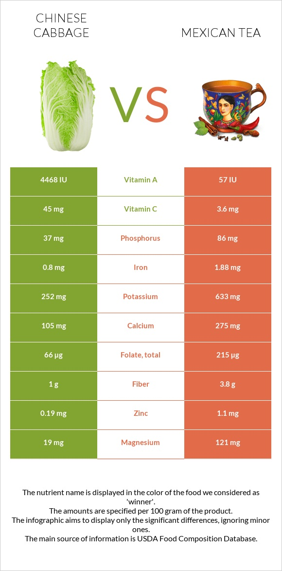 Chinese cabbage vs Mexican tea infographic
