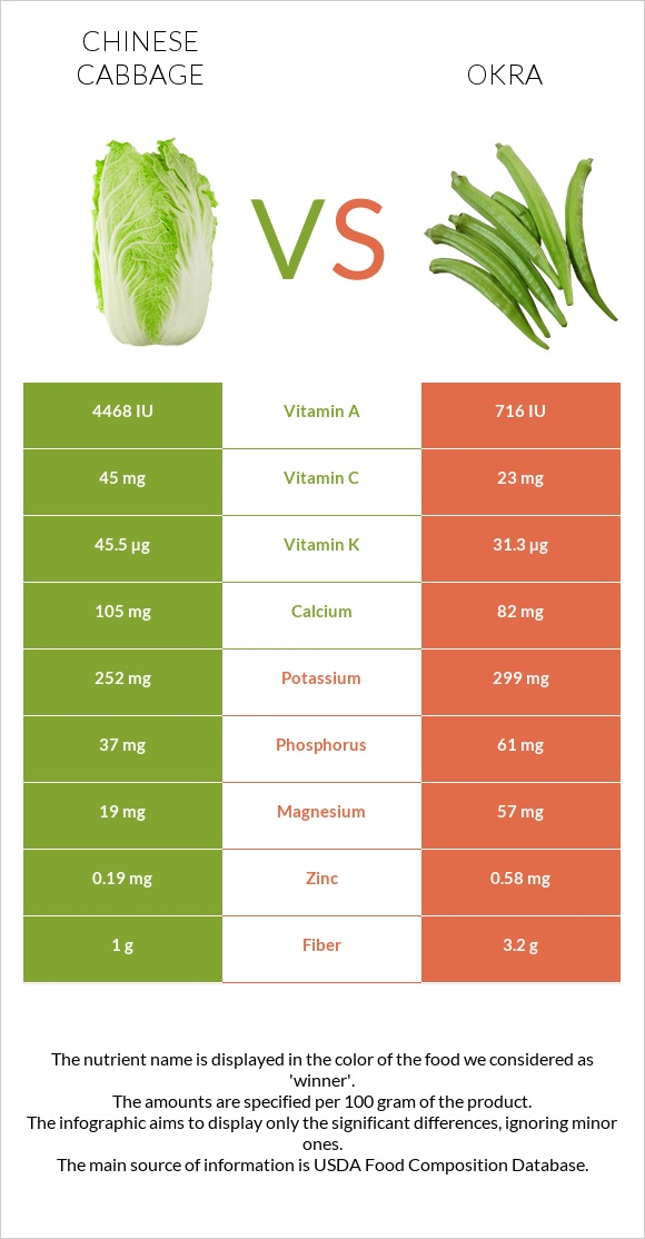 Chinese cabbage vs Okra infographic