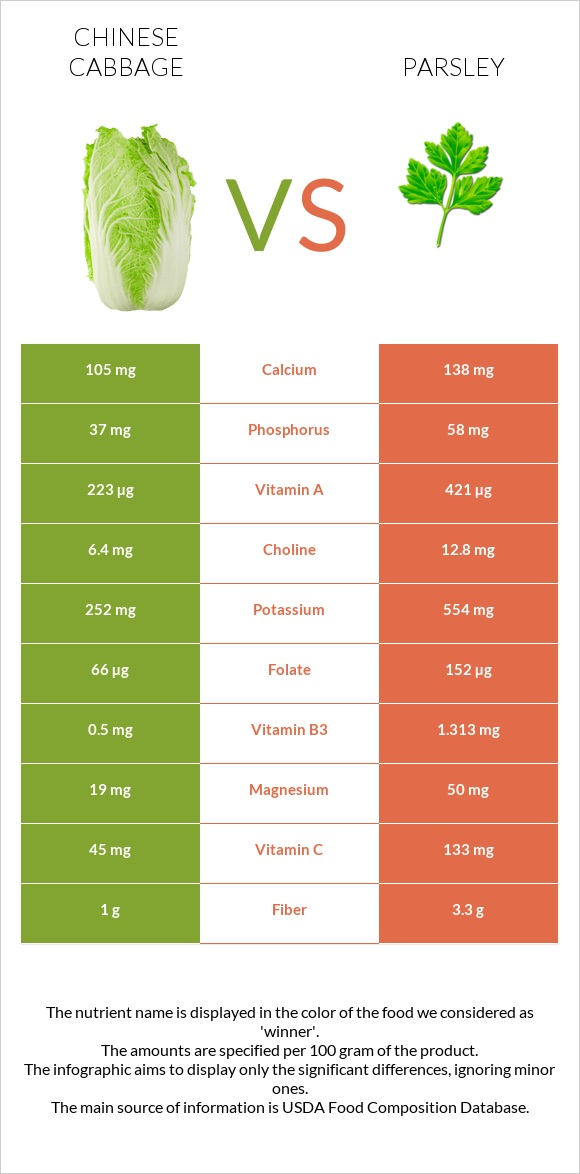 Chinese cabbage vs Parsley infographic