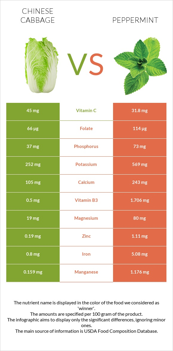 Chinese cabbage vs Peppermint infographic