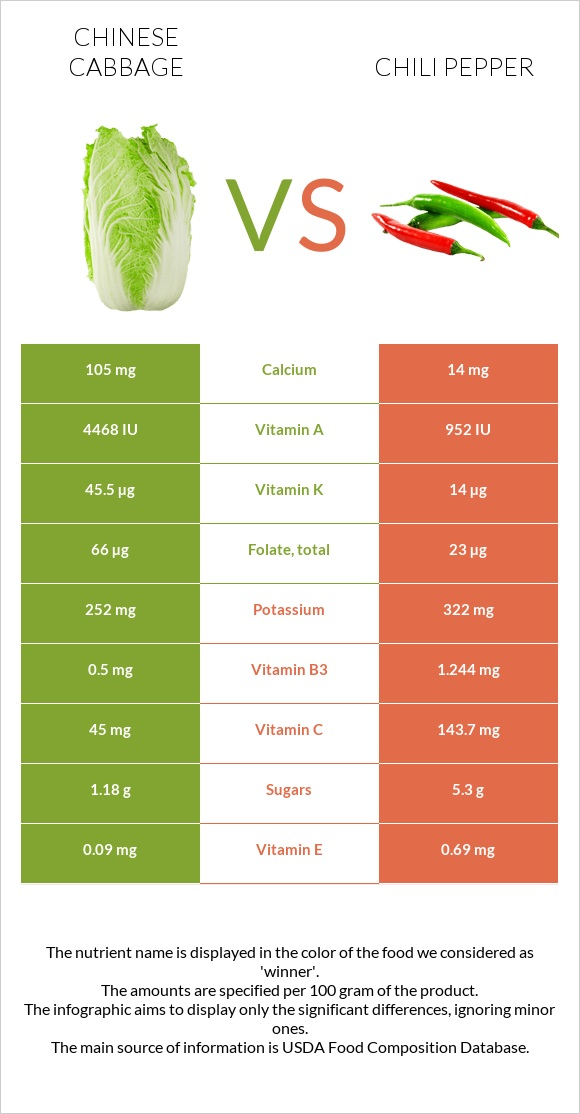 Chinese cabbage vs Chili pepper infographic