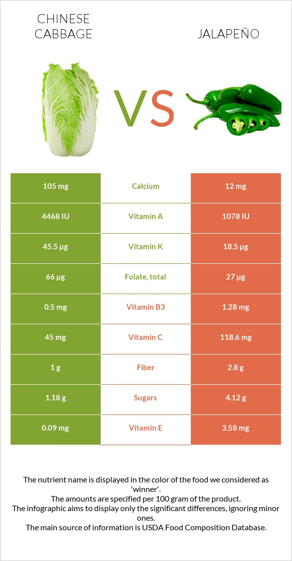 Chinese cabbage vs Jalapeño infographic
