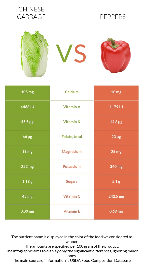 Chinese cabbage vs Peppers infographic