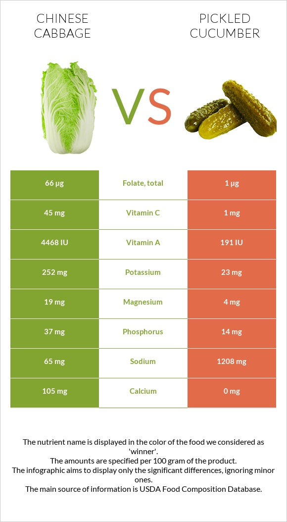 Chinese cabbage vs Pickled cucumber infographic
