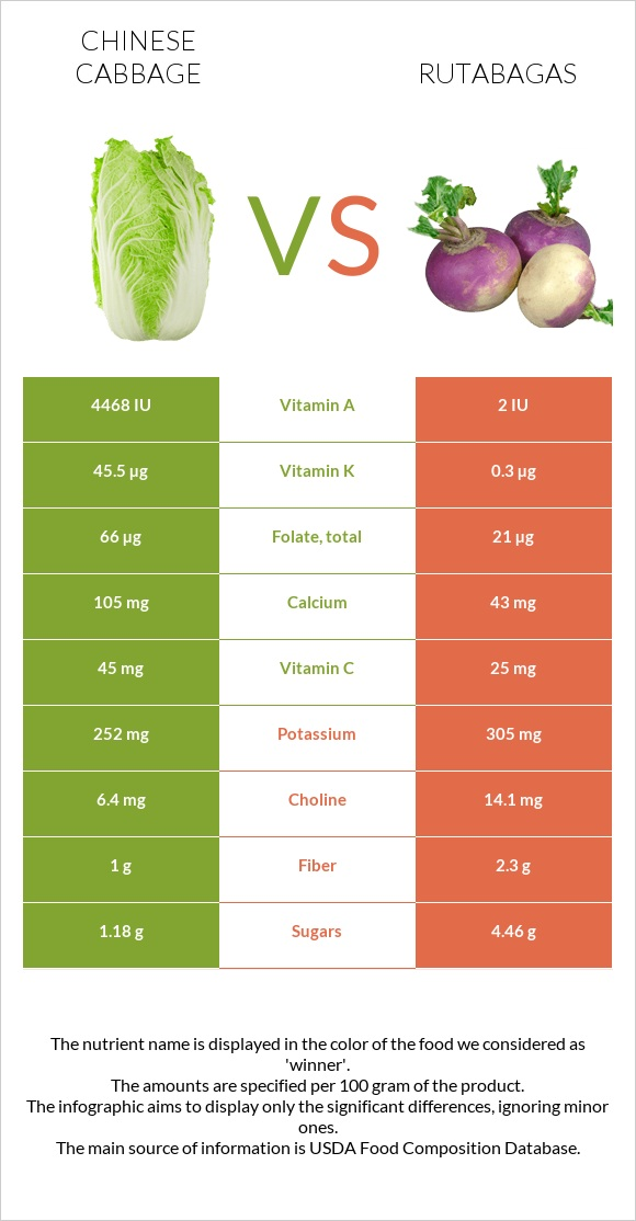 Chinese cabbage vs Rutabagas infographic