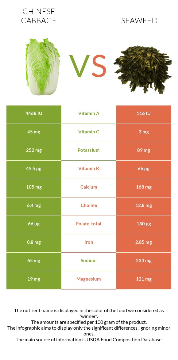 Chinese cabbage vs Seaweed infographic