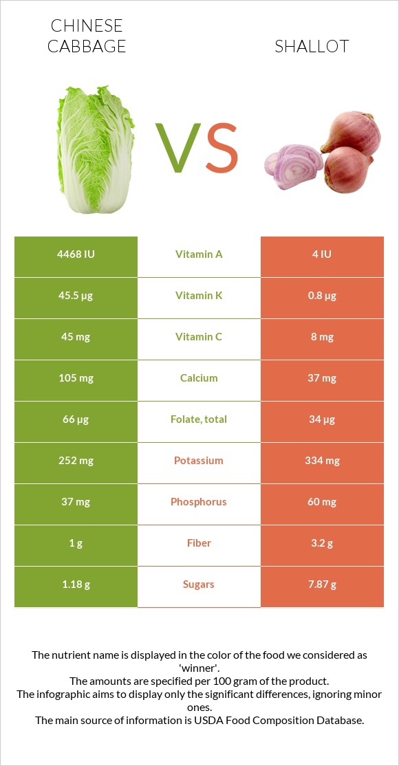 Chinese cabbage vs Shallot infographic