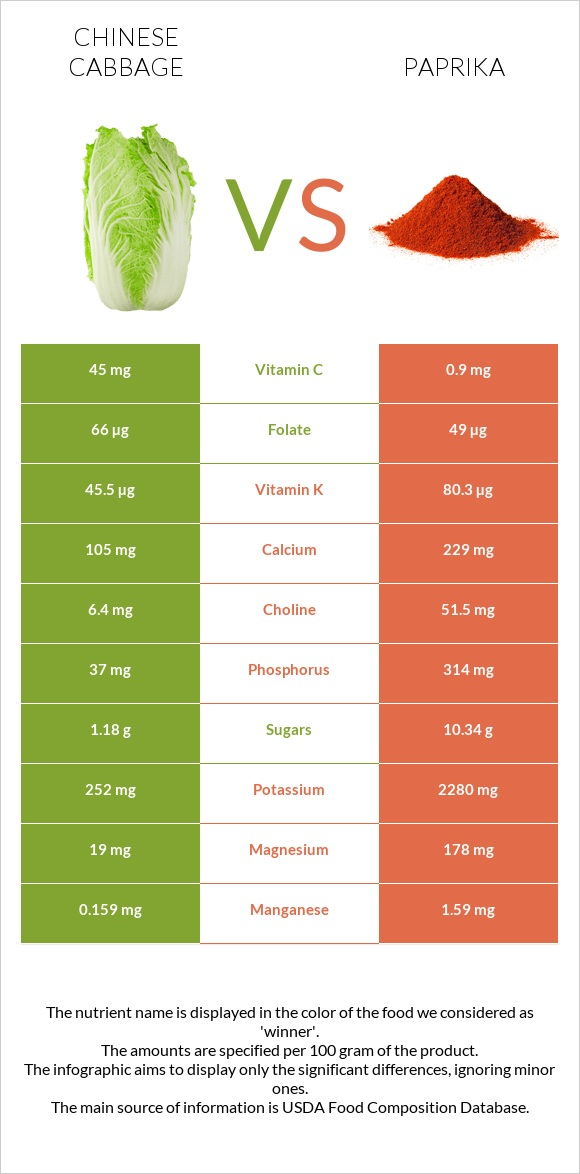 Chinese cabbage vs Paprika infographic