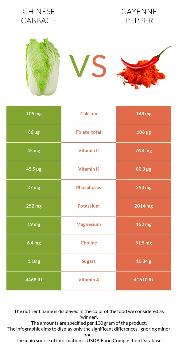 Chinese cabbage vs Cayenne pepper infographic