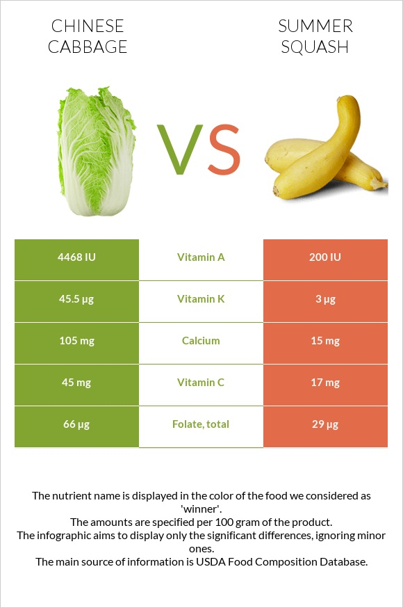 Chinese cabbage vs Summer squash infographic