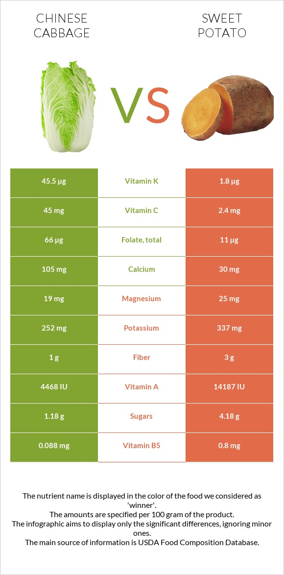 Chinese cabbage vs Sweet potato infographic