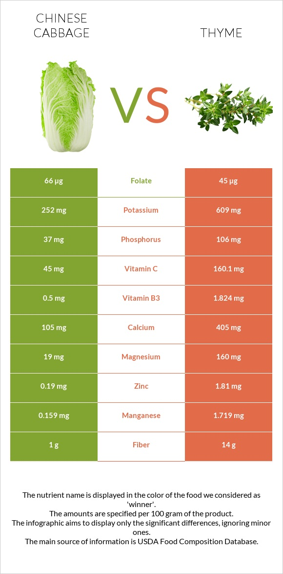 Chinese cabbage vs Thyme infographic