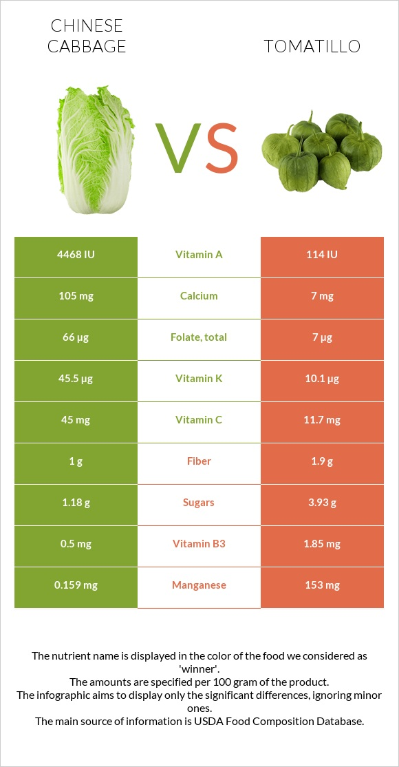 Chinese cabbage vs Tomatillo infographic