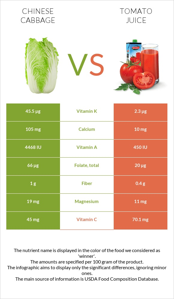 Chinese cabbage vs Tomato juice infographic