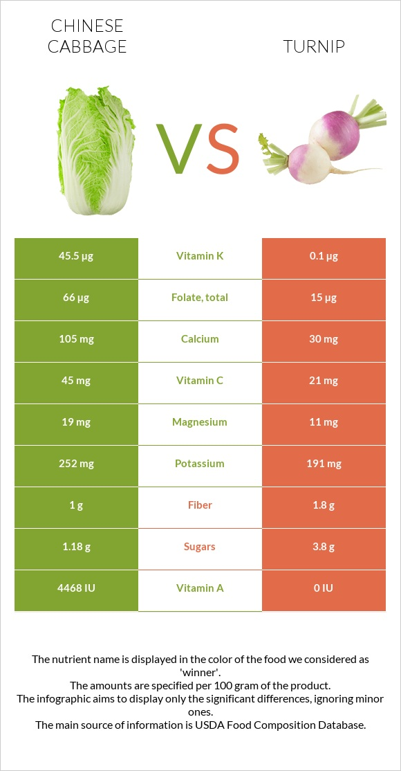 Chinese cabbage vs Turnip infographic