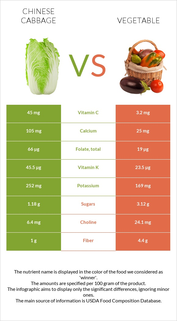 Chinese cabbage vs Vegetable infographic