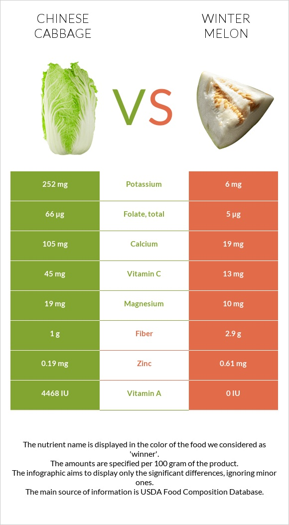 Chinese cabbage vs Winter melon infographic