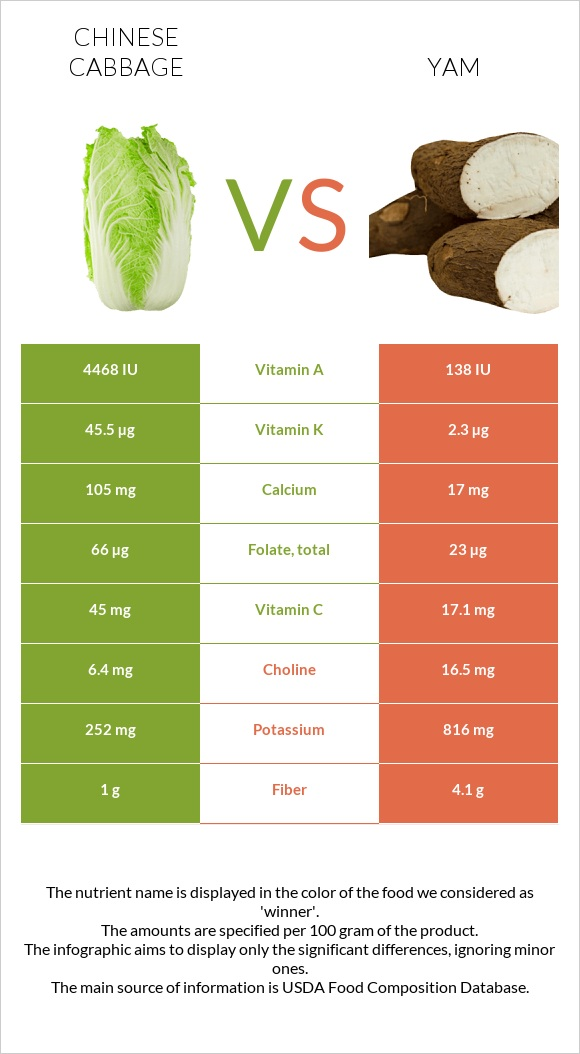 Chinese cabbage vs Yam infographic