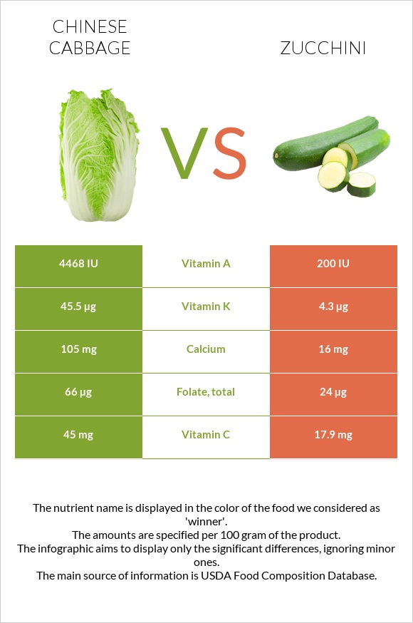 Chinese cabbage vs Zucchini infographic