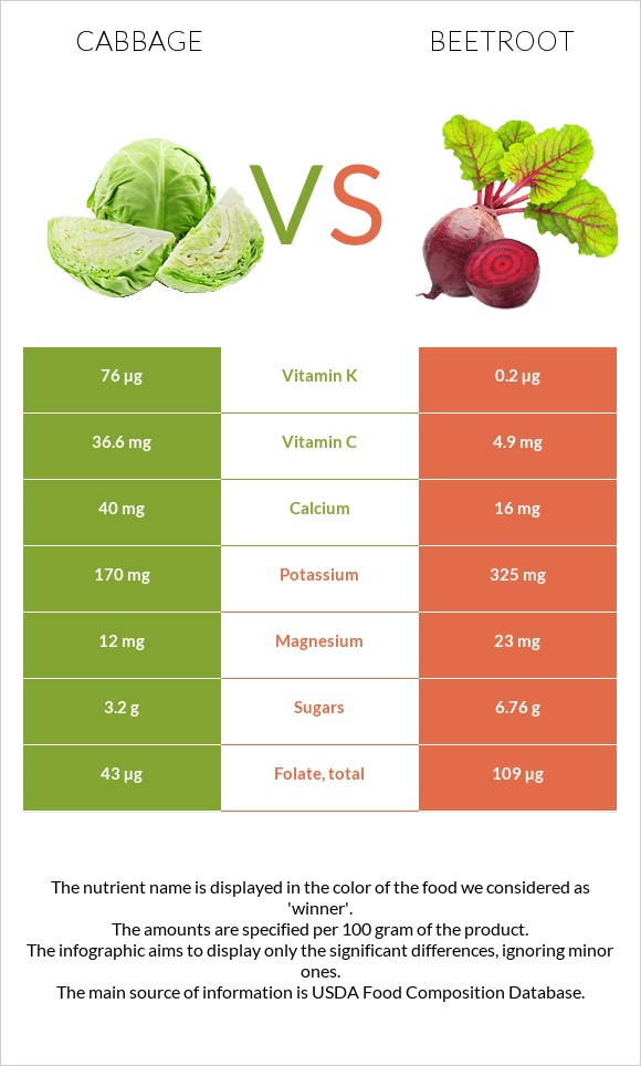 Cabbage vs Beetroot infographic