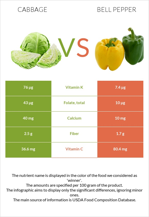 Cabbage vs Bell pepper infographic