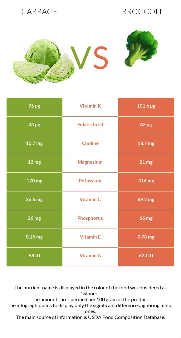 Cabbage vs Broccoli infographic
