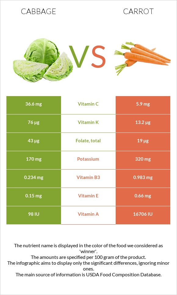 Cabbage vs Carrot infographic